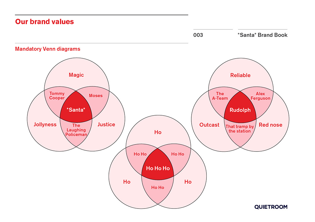 Santa brand book by Quietroom – 2014 refresh. Page 3. Venn diagrams.